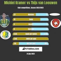 Michiel Kramer vs Thijs van Leeuwen h2h player stats