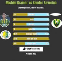 Michiel Kramer vs Xander Severina h2h player stats