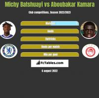 Michy Batshuayi vs Aboubakar Kamara h2h player stats