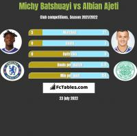 Michy Batshuayi vs Albian Ajeti h2h player stats