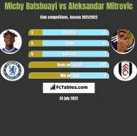 Michy Batshuayi vs Aleksandar Mitrovic h2h player stats