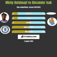 Michy Batshuayi vs Alexander Isak h2h player stats