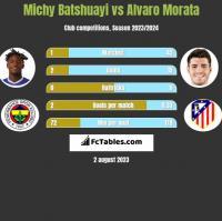 Michy Batshuayi vs Alvaro Morata h2h player stats