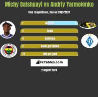 Michy Batshuayi vs Andriy Yarmolenko h2h player stats