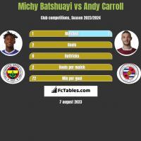 Michy Batshuayi vs Andy Carroll h2h player stats