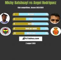 Michy Batshuayi vs Angel Rodriguez h2h player stats