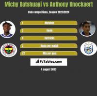 Michy Batshuayi vs Anthony Knockaert h2h player stats
