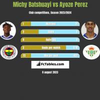 Michy Batshuayi vs Ayoze Perez h2h player stats