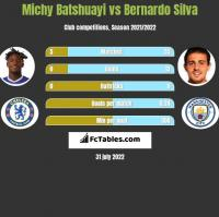 Michy Batshuayi vs Bernardo Silva h2h player stats