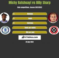 Michy Batshuayi vs Billy Sharp h2h player stats