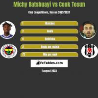 Michy Batshuayi vs Cenk Tosun h2h player stats