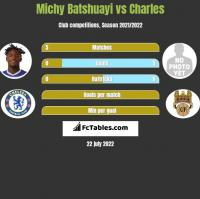 Michy Batshuayi vs Charles h2h player stats
