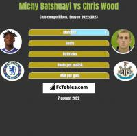 Michy Batshuayi vs Chris Wood h2h player stats