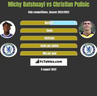 Michy Batshuayi vs Christian Pulisic h2h player stats