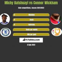 Michy Batshuayi vs Connor Wickham h2h player stats