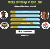 Michy Batshuayi vs Cyle Larin h2h player stats