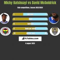Michy Batshuayi vs David McGoldrick h2h player stats