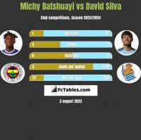 Michy Batshuayi vs David Silva h2h player stats
