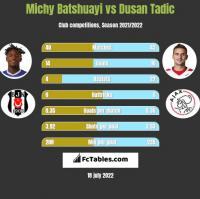 Michy Batshuayi vs Dusan Tadic h2h player stats
