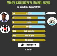 Michy Batshuayi vs Dwight Gayle h2h player stats