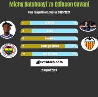 Michy Batshuayi vs Edinson Cavani h2h player stats