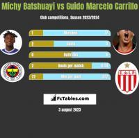 Michy Batshuayi vs Guido Marcelo Carrillo h2h player stats