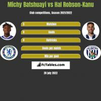 Michy Batshuayi vs Hal Robson-Kanu h2h player stats