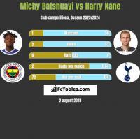Michy Batshuayi vs Harry Kane h2h player stats