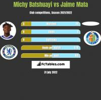 Michy Batshuayi vs Jaime Mata h2h player stats
