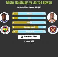 Michy Batshuayi vs Jarrod Bowen h2h player stats