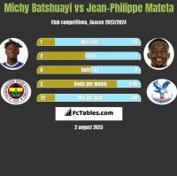 Michy Batshuayi vs Jean-Philippe Mateta h2h player stats