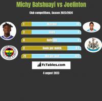 Michy Batshuayi vs Joelinton h2h player stats
