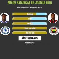 Michy Batshuayi vs Joshua King h2h player stats