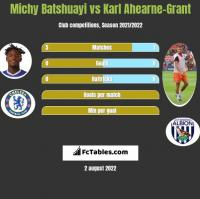 Michy Batshuayi vs Karl Ahearne-Grant h2h player stats