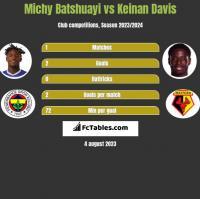 Michy Batshuayi vs Keinan Davis h2h player stats