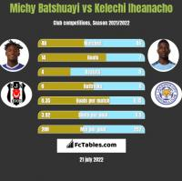 Michy Batshuayi vs Kelechi Iheanacho h2h player stats