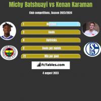 Michy Batshuayi vs Kenan Karaman h2h player stats