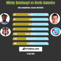 Michy Batshuayi vs Kevin Gameiro h2h player stats