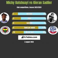 Michy Batshuayi vs Kieran Sadlier h2h player stats