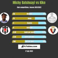 Michy Batshuayi vs Kike h2h player stats