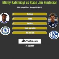Michy Batshuayi vs Klaas Jan Huntelaar h2h player stats