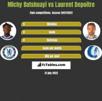 Michy Batshuayi vs Laurent Depoitre h2h player stats