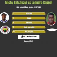 Michy Batshuayi vs Leandro Kappel h2h player stats