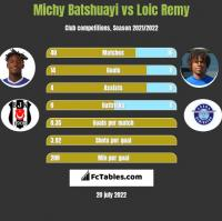 Michy Batshuayi vs Loic Remy h2h player stats