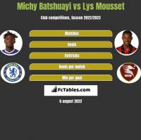Michy Batshuayi vs Lys Mousset h2h player stats