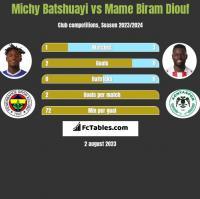 Michy Batshuayi vs Mame Biram Diouf h2h player stats