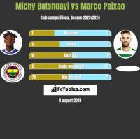 Michy Batshuayi vs Marco Paixao h2h player stats