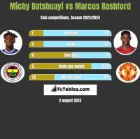 Michy Batshuayi vs Marcus Rashford h2h player stats