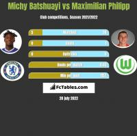Michy Batshuayi vs Maximilian Philipp h2h player stats