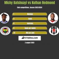 Michy Batshuayi vs Nathan Redmond h2h player stats